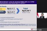 Kemenkeu: Pemda sisihkan Rp25,46 triliun untuk dukungan COVID-19