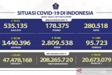 8.044 orang sembuh di Banten pada Minggu