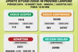 Update kasus COVID-19 Lampung - Total meninggal sudah capai 2.231 orang