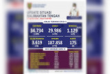 Awal Agustus, jumlah sembuh COVID-19 Kalteng capai 378 orang