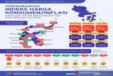 BPS: Inflasi 0,76 persen gabungan dua kota di Sultra