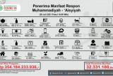 Muhammadiyah menggelontorkan Rp354 miliar bantu warga terdampak pandemi