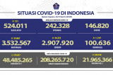 Kasus COVID-19 harian di Indonesia bertambah 35.867 orang, meninggal tambah 1.747 orang