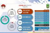 Tingkat kematian akibat COVID-19 di Batam naik