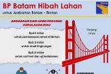 Infografis: BP Batam hibah lahan jembatan Batam - Bintan