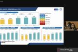 Sucofindo: Indeks Kemerdekaan Pers 2021 naik 0,75 persen