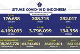 Satgas COVID-19 ungkap perkembangan kasus aktif, sembuh dan meninggal