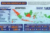 1.829 bencana alam landa Indonesia hingga awal September