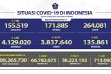 Sebanyak 3,84 juta pasien di Indonesia sembuh dari COVID-19 pada Minggu