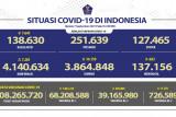 Positif COVID-19 alami penambahan sebanyak 7.201 orang