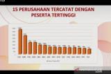 PT Telkom tercacat miliki peserta tertinggi pada penyelenggaraan PEL 2021
