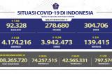Satgas: Kasus positif COVID-19 alami penambahan 4.128 orang