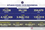 43.484.971 warga Indonesia telah terima vaksin COVID-19 dosis lengkap