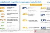 Manajemen Pelaksana: Kartu Prakerja sudah jangkau 10,6 juta penerima manfaat