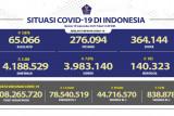 Sembuh dari COVID-19 bertambah 7.076 orang, Jawa Tengah tertinggi