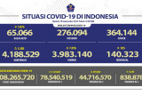 78,54 juta jiwa warga Indonesia telah mendapatkan vaksinasi COVID-19 dosis pertama