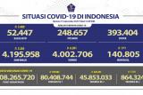 Selasa, pasien sembuh dari COVID-19 bertambah 6.581 orang