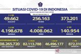 Sebanyak 46,50 juta warga Indonesia sudah mendapat vaksinasi dosis lengkap