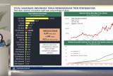 Sri Mulyani :  Sebanyak 129,48 juta dosis vaksin COVID-19 telah disuntikkan