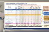 Pendapatan negara capai Rp1.177,6 triliun per Agustus 2021