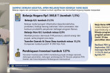Sri Mulyani sebut belanja negara capai Rp1.560,8 triliun per Agustus 2021
