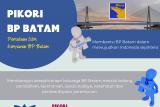 Infografis: Kepala BP Batam lantik PIKORI BP Batam
