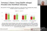 Survei SMRC: Dukungan publik kepada Prabowo turun