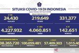 Kasus COVID-19 bertambah 894 orang, DKI Jakarta laporkan pasien baru terbanyak