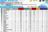 Bupati di Papua apresiasi kinerja Jokowi-Ma'ruf dalam tangani COVID-19