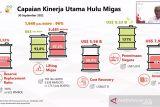 SKK Migas masukkan penerimaan negara Rp136,8 triliun pada Kuartal III 2021