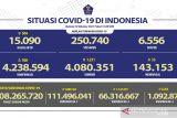 Warga Indonesia penerima vaksin COVID-19 dosis lengkap capai 66,31 juta