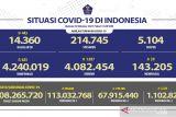 Penerima vaksin lengkap mencapai 67,91 juta jiwa penduduk Indonesia
