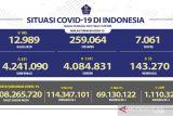 Kasus COVID-19 di Indonesia bertambah 611 orang