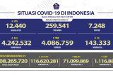 116,62 juta penduduk Indonesia sudah mendapat vaksinasi dosis pertama