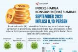 Indeks Harga  Konsumen (IHK) Sumbar September 2021 inflasi 0,10 persen