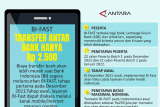 BI-FAST TRANSFER ANTAR BANK HANYA  Rp 2.500