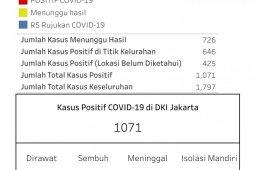 Pasien COVID-19 di DKI sentuh 1.000 orang