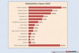 Survei: kepala daerah kuasai enam besar elektabilitas capres