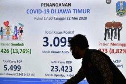Jelang PSBB berakhir, kasus COVID-19 di Surabaya Raya melonjak