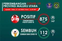 Pasien positif COVID-19 di Malut  bertambah 147 orang
