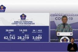 Positif COVID-19 di Indonesia bertambah 1.447 kasus, 651 sembuh