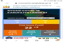 Positif COVID-19 di Langkat sudah 22 orang