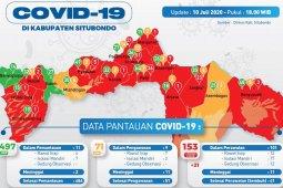 Gugus Tugas Situbondo umumkan lonjakan 21 kasus baru COVID-19