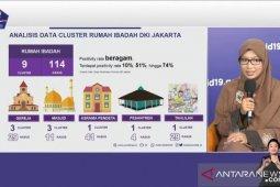 COVID-19 kasus baru di Jakarta Kamis capai 1.450 kasus