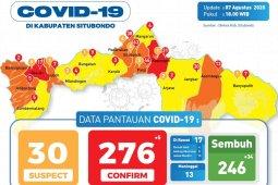 Satgas COVID-19 Situbondo umumkan 34 karyawan pabrik pengepakan udang sembuh