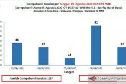 380 gempa susulan masih terus terjadi hingga saat ini di Sumba Barat Daya