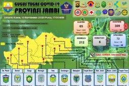 25 pasien dinyatakan sembuh dari corona, terbanyak dari Kota Jambi