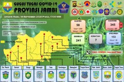 14 warga Kota Jambi terkonfirmasi positif COVID-19, total 345 orang