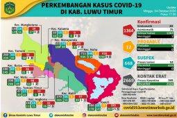 Satgas COVID-19 Lutim : Pasien sembuh bertambah 13 menjadi 1.262 orang