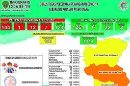 Pasien sembuh COVID-19 di Kabupaten Penajam bertambah 2 orang